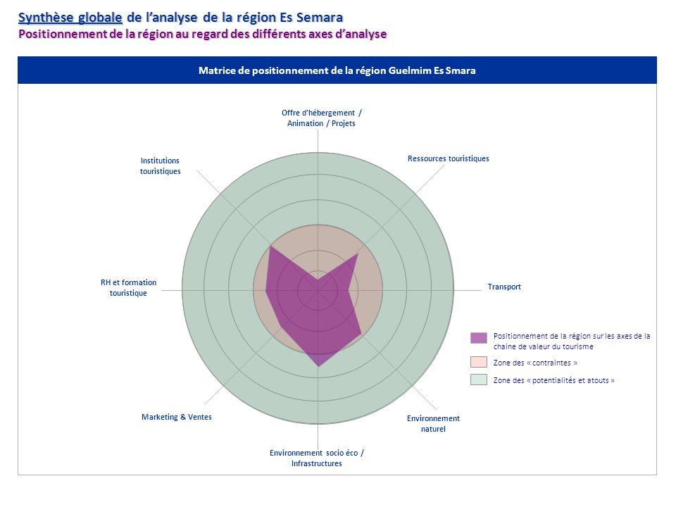 Synthèse globale de lanalyse de la région Es Semara Positionnement de la région au regard des différents axes danalyse Positionnement de la région sur