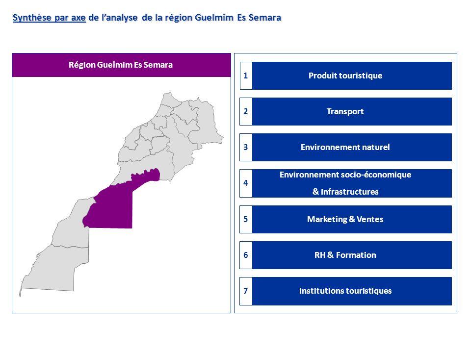 Région Guelmim Es Semara Synthèse par axe de lanalyse de la région Guelmim Es Semara Transport2 Environnement naturel3 Environnement socio-économique