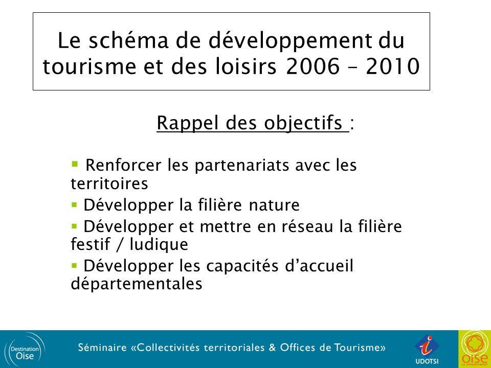 Le schéma de développement du tourisme et des loisirs 2006 – 2010 Rappel des objectifs : Renforcer les partenariats avec les territoires Développer la filière nature Développer et mettre en réseau la filière festif / ludique Développer les capacités daccueil départementales