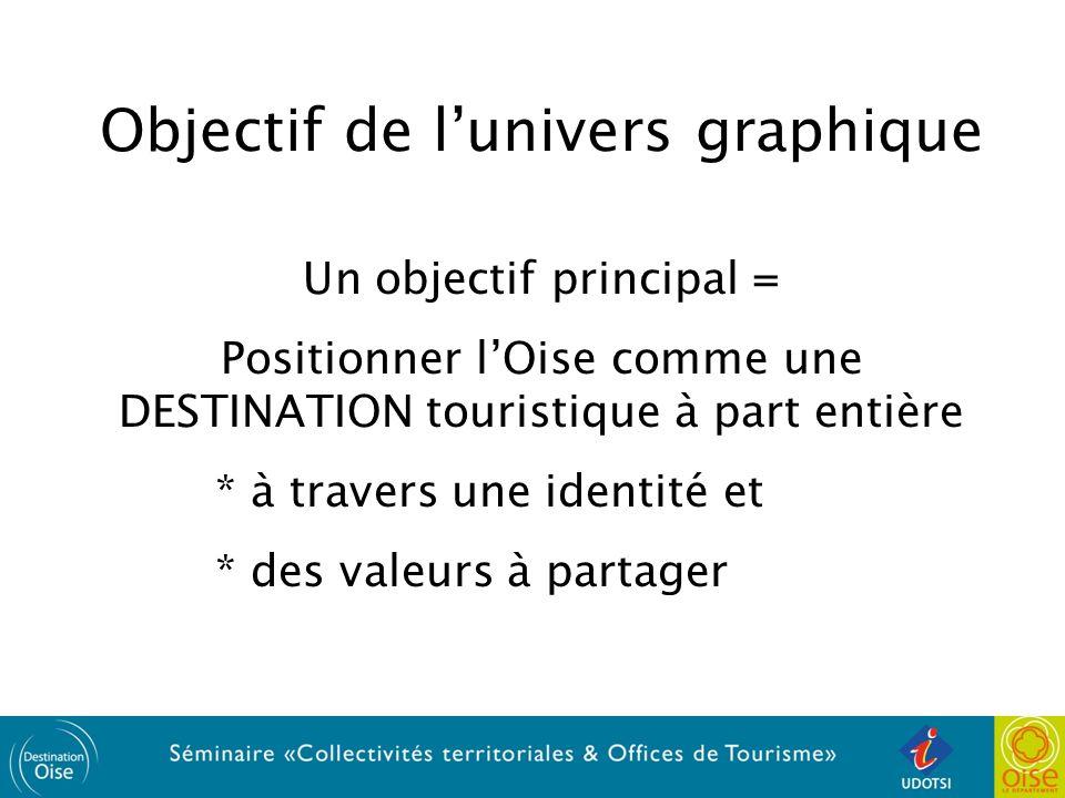 Objectif de lunivers graphique Un objectif principal = Positionner lOise comme une DESTINATION touristique à part entière * à travers une identité et * des valeurs à partager