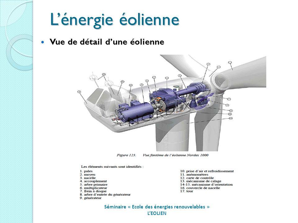 Séminaire « Ecole des énergies renouvelables » LEOLIEN Vue de détail dune éolienne Lénergie éolienne