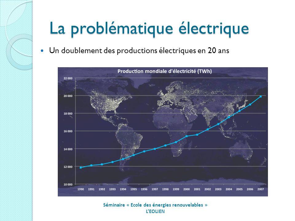 La problématique électrique Séminaire « Ecole des énergies renouvelables » LEOLIEN Un doublement des productions électriques en 20 ans