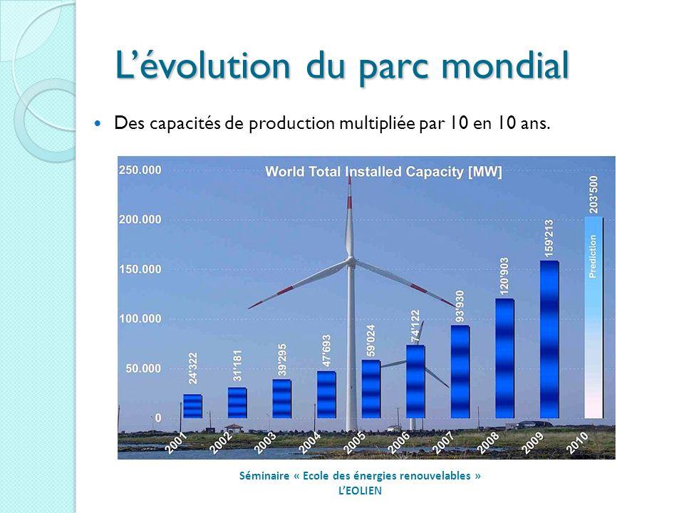 Lévolution du parc mondial Séminaire « Ecole des énergies renouvelables » LEOLIEN Des capacités de production multipliée par 10 en 10 ans.