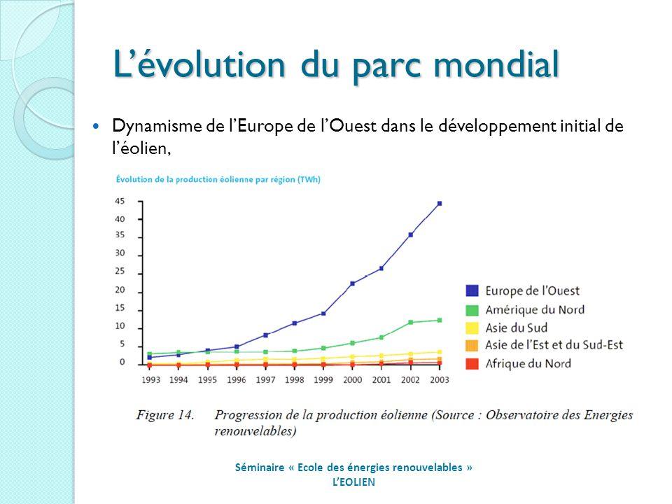 Lévolution du parc mondial Séminaire « Ecole des énergies renouvelables » LEOLIEN Dynamisme de lEurope de lOuest dans le développement initial de léolien,
