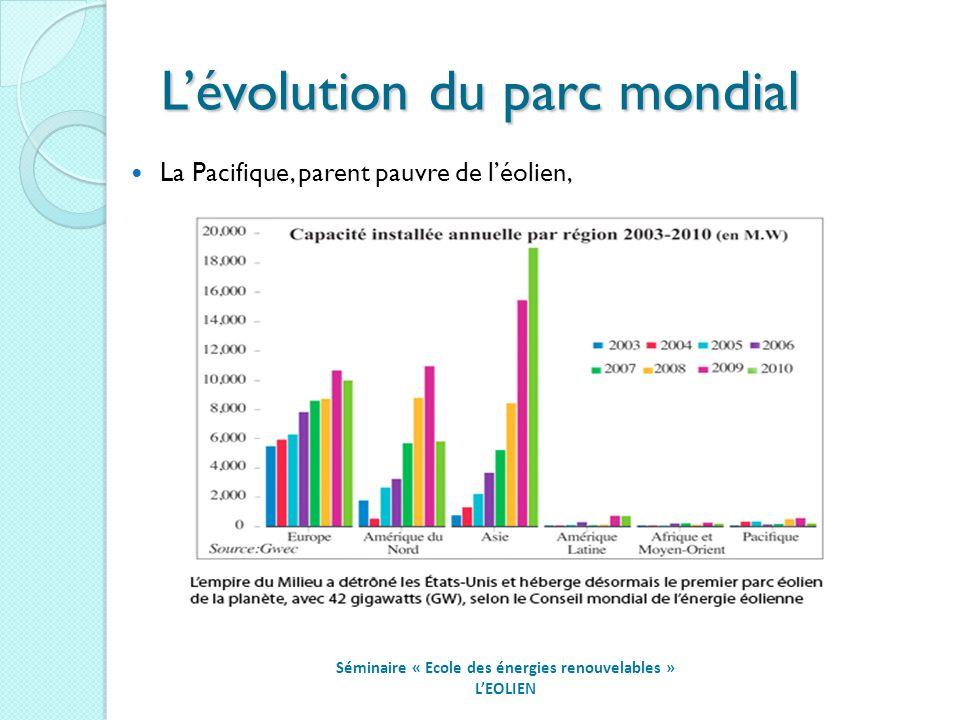 Lévolution du parc mondial Séminaire « Ecole des énergies renouvelables » LEOLIEN La Pacifique, parent pauvre de léolien,