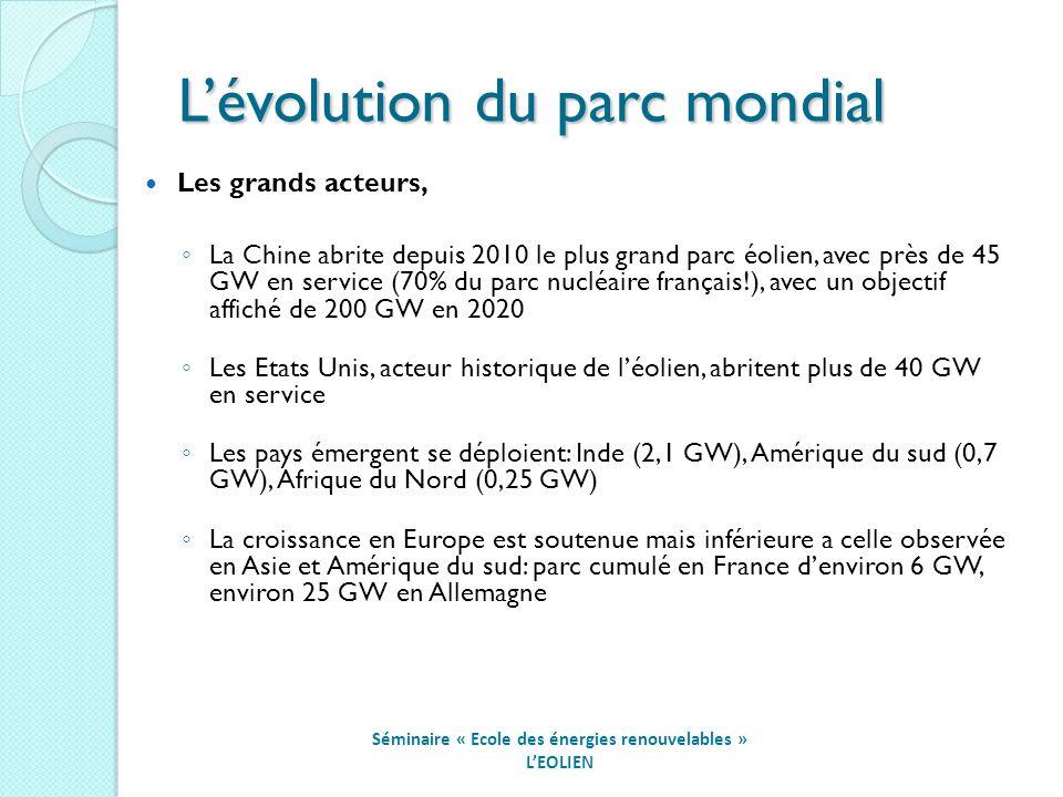 Lévolution du parc mondial Séminaire « Ecole des énergies renouvelables » LEOLIEN Les grands acteurs, La Chine abrite depuis 2010 le plus grand parc éolien, avec près de 45 GW en service (70% du parc nucléaire français!), avec un objectif affiché de 200 GW en 2020 Les Etats Unis, acteur historique de léolien, abritent plus de 40 GW en service Les pays émergent se déploient: Inde (2,1 GW), Amérique du sud (0,7 GW), Afrique du Nord (0,25 GW) La croissance en Europe est soutenue mais inférieure a celle observée en Asie et Amérique du sud: parc cumulé en France denviron 6 GW, environ 25 GW en Allemagne