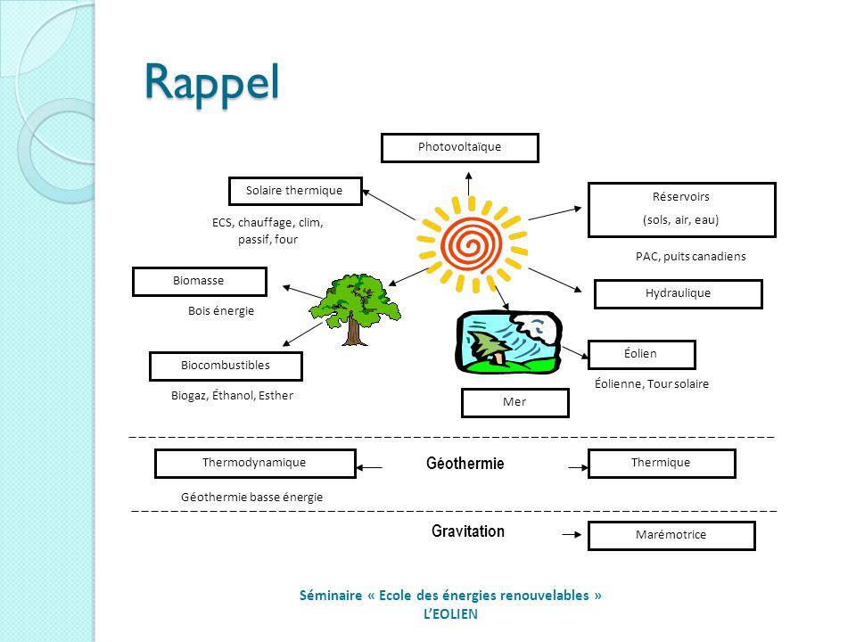 Des axes de recherche dans la valorisation des digestats liquides Lancement dun programme de recherche appliquée avec lIFREMER de Polynésie et de Nantes, pour la production de micro-algues à forte valeur ajoutée, à partir des digestats de la méthanisation, Etude dans le cadre de lappel à projet Tahiti Faahotu et du Pôle de compétivité mer de la région PACA Séminaire « Ecole des énergies renouvelables » LA BIOMETHANISATION