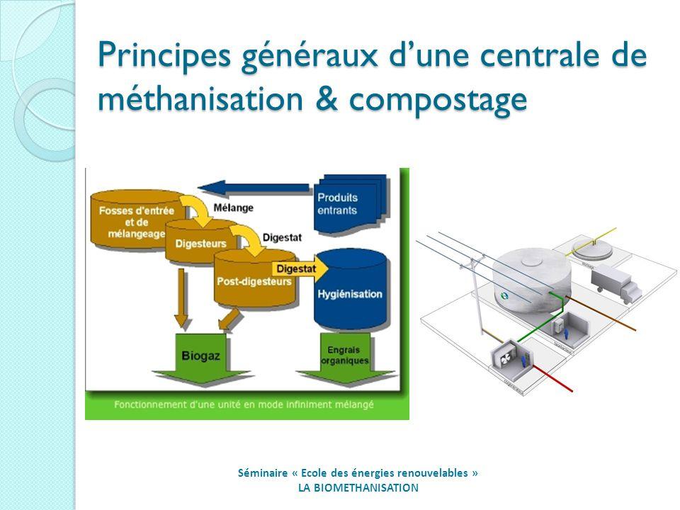 Principes généraux dune centrale de méthanisation & compostage Séminaire « Ecole des énergies renouvelables » LA BIOMETHANISATION