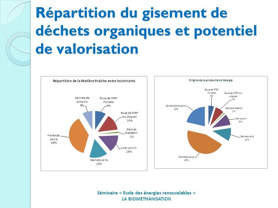 Répartition du gisement de déchets organiques et potentiel de valorisation Séminaire « Ecole des énergies renouvelables » LA BIOMETHANISATION