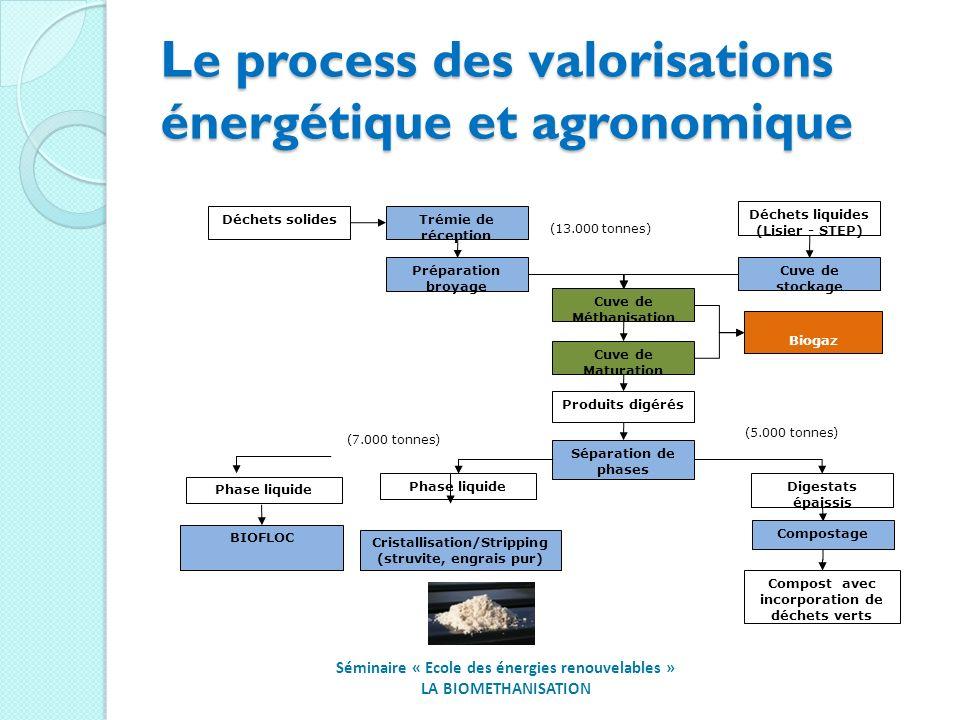 Le process des valorisations énergétique et agronomique Déchets liquides (Lisier - STEP) Biogaz Cuve de stockage Séparation de phases Cuve de Méthanisation Cuve de Maturation Produits digérés Déchets solides Préparation broyage Digestats épaissis Phase liquide Trémie de réception Cristallisation/Stripping (struvite, engrais pur) Compostage Compost avec incorporation de déchets verts Phase liquide BIOFLOC (13.000 tonnes) (7.000 tonnes) (5.000 tonnes) Séminaire « Ecole des énergies renouvelables » LA BIOMETHANISATION