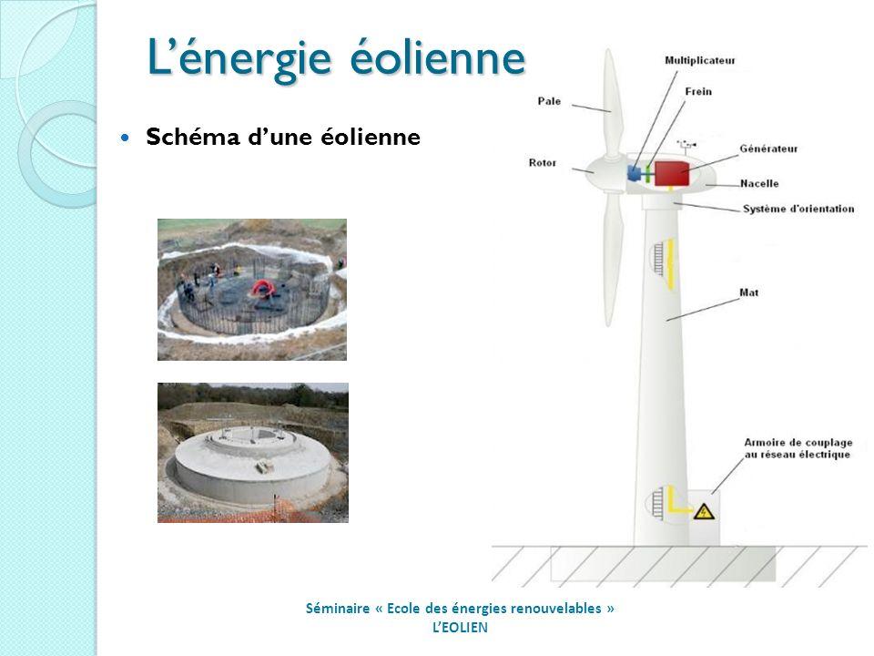 Séminaire « Ecole des énergies renouvelables » LEOLIEN Schéma dune éolienne Lénergie éolienne