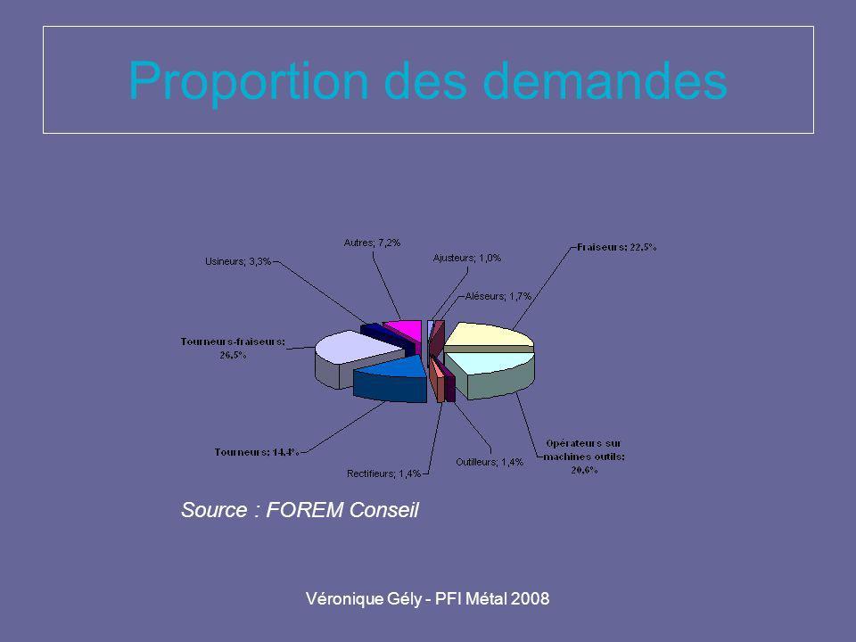 Véronique Gély - PFI Métal 2008 Proportion des demandes Source : FOREM Conseil