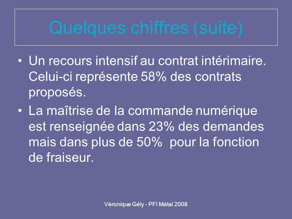 Véronique Gély - PFI Métal 2008 Quelques chiffres (suite) Un recours intensif au contrat intérimaire. Celui-ci représente 58% des contrats proposés. L