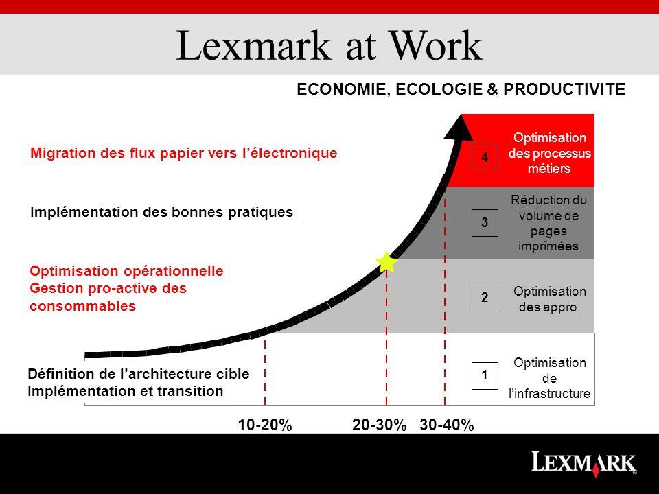 10-20%20-30%30-40% Migration des flux papier vers lélectronique ECONOMIE, ECOLOGIE & PRODUCTIVITE Optimisation des processus métiers Réduction du volu