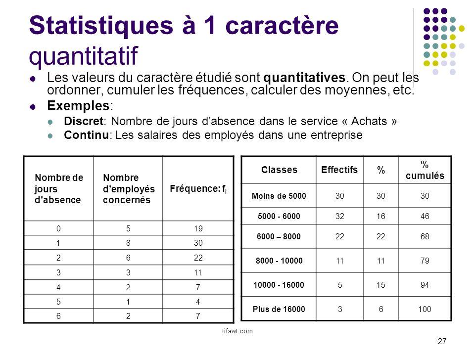 27 Statistiques à 1 caractère quantitatif Nombre de jours dabsence Nombre demployés concernés Fréquence: f i 0519 1830 2622 3311 427 514 627 ClassesEf