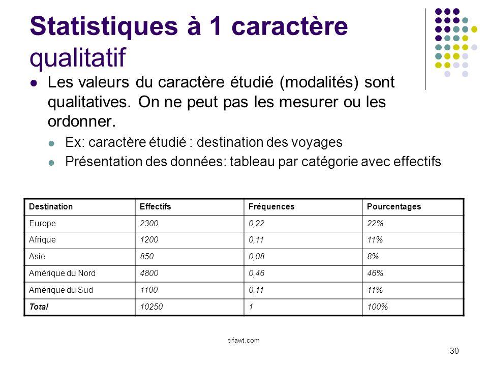 30 Statistiques à 1 caractère qualitatif Les valeurs du caractère étudié (modalités) sont qualitatives. On ne peut pas les mesurer ou les ordonner. Ex