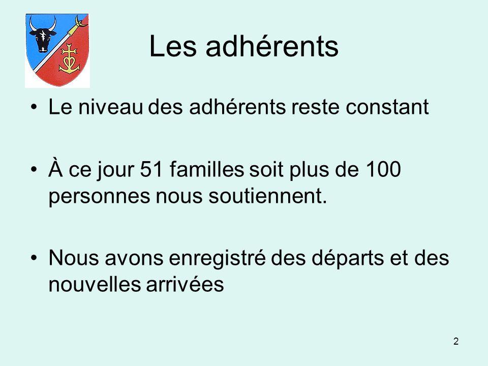2 Les adhérents Le niveau des adhérents reste constant À ce jour 51 familles soit plus de 100 personnes nous soutiennent. Nous avons enregistré des dé