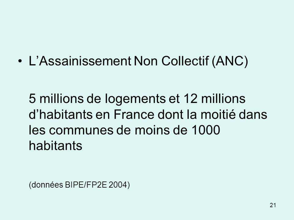 21 LAssainissement Non Collectif (ANC) 5 millions de logements et 12 millions dhabitants en France dont la moitié dans les communes de moins de 1000 h