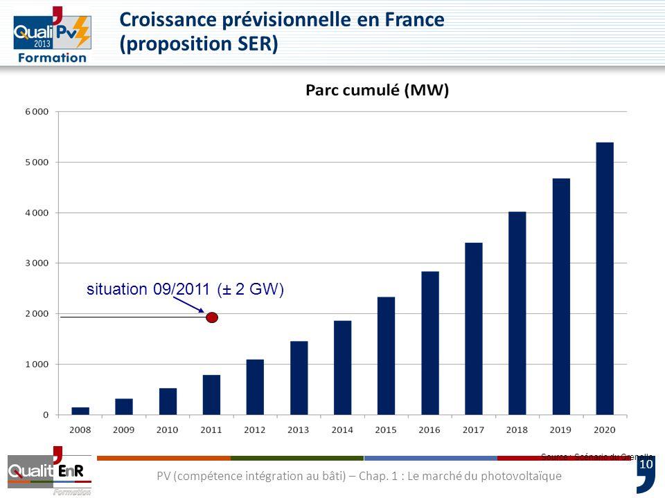 10 PV (compétence intégration au bâti) – Chap. 1 : Le marché du photovoltaïque Croissance prévisionnelle en France (proposition SER) Source : Scénario