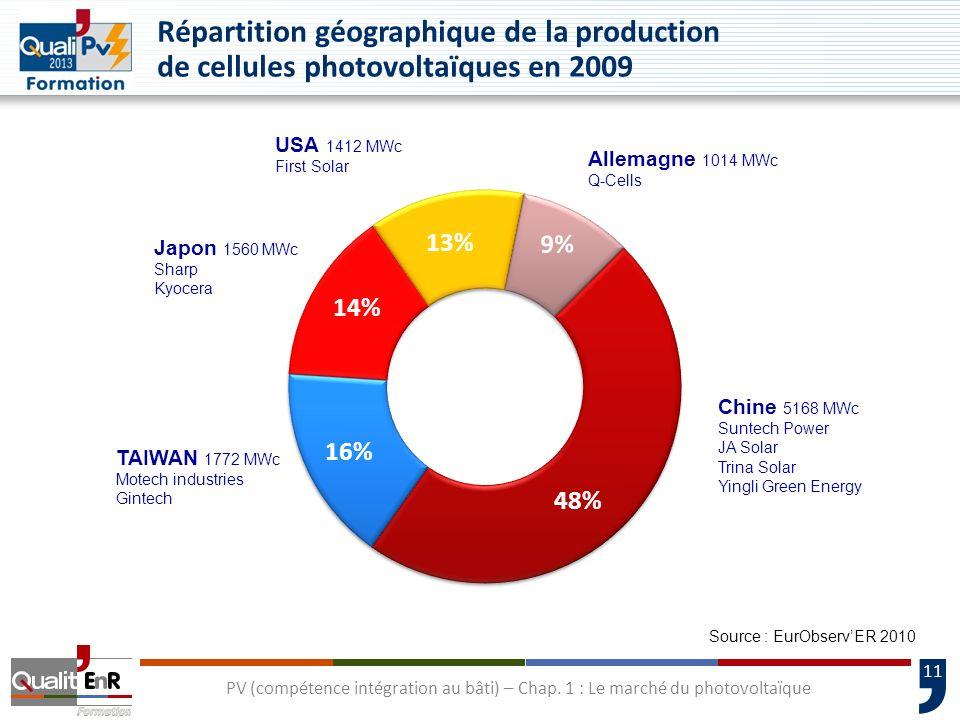 11 PV (compétence intégration au bâti) – Chap. 1 : Le marché du photovoltaïque Répartition géographique de la production de cellules photovoltaïques e
