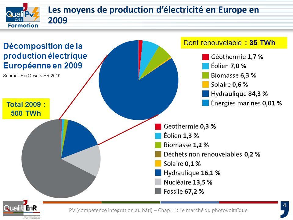 4 Les moyens de production délectricité en Europe en 2009 Décomposition de la production électrique Européenne en 2009 Source : EurObservER 2010 Dont