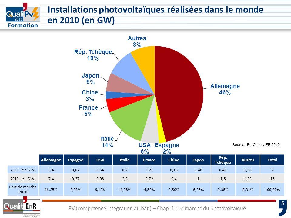 5 Installations photovoltaïques réalisées dans le monde en 2010 (en GW) AllemagneEspagneUSAItalieFranceChineJapon Rép. Tchèque AutresTotal 2009 (en GW