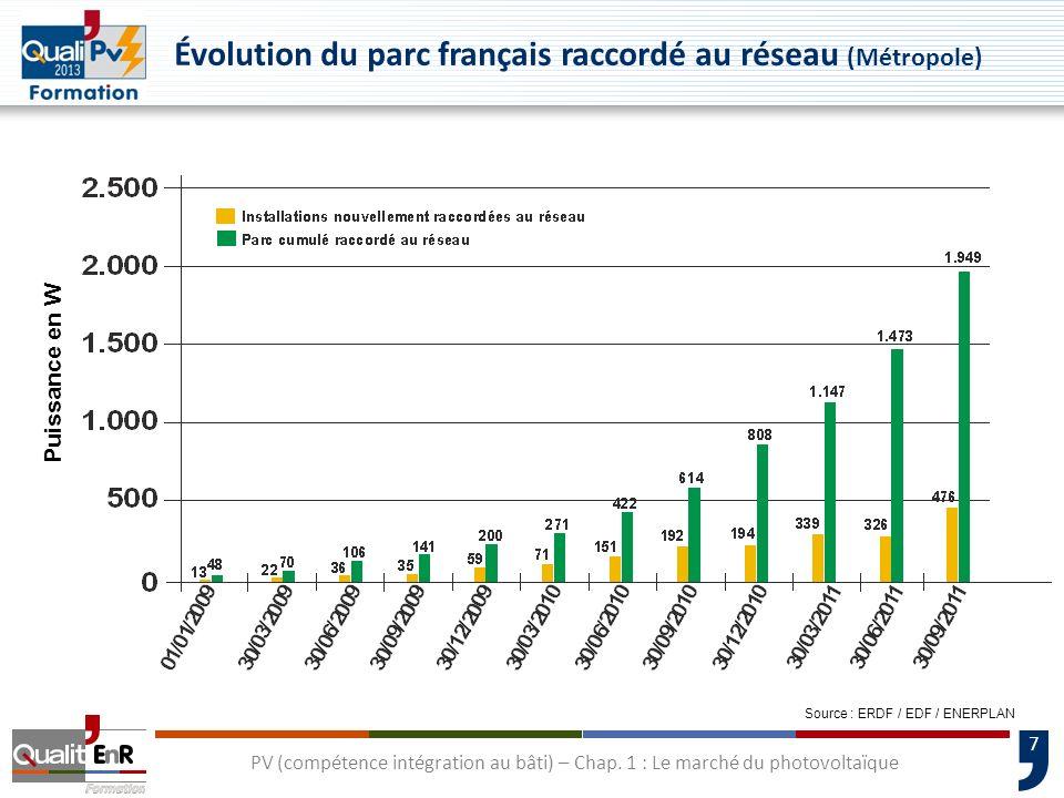7 Évolution du parc français raccordé au réseau (Métropole) PV (compétence intégration au bâti) – Chap. 1 : Le marché du photovoltaïque Puissance en W