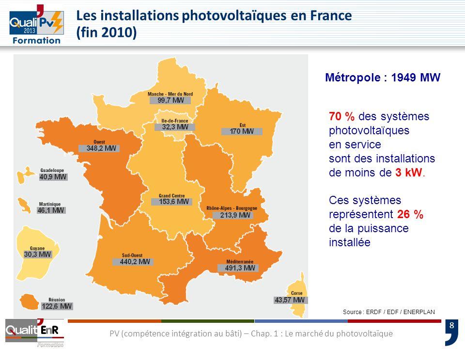 8 Les installations photovoltaïques en France (fin 2010) Métropole : 1949 MW 70 % des systèmes photovoltaïques en service sont des installations de mo