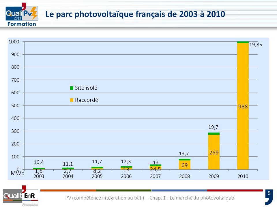 9 PV (compétence intégration au bâti) – Chap. 1 : Le marché du photovoltaïque Le parc photovoltaïque français de 2003 à 2010