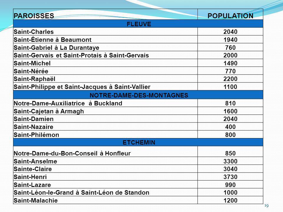 PAROISSESPOPULATION FLEUVE Saint-Charles2040 Saint-Étienne à Beaumont1940 Saint-Gabriel à La Durantaye760 Saint-Gervais et Saint-Protais à Saint-Gerva