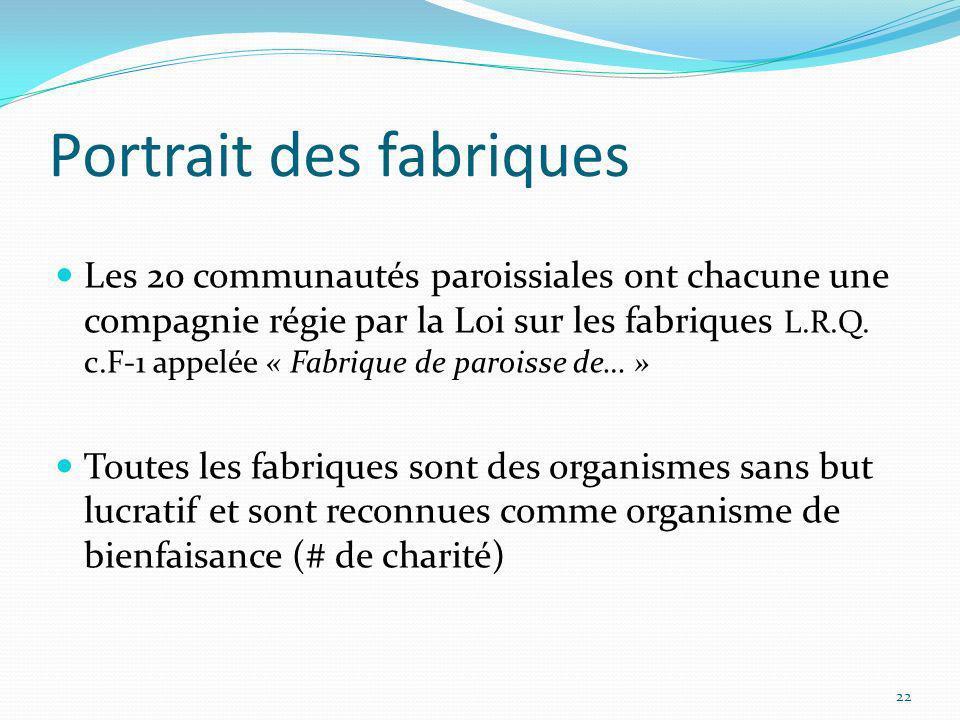 Portrait des fabriques Les 20 communautés paroissiales ont chacune une compagnie régie par la Loi sur les fabriques L.R.Q. c.F-1 appelée « Fabrique de