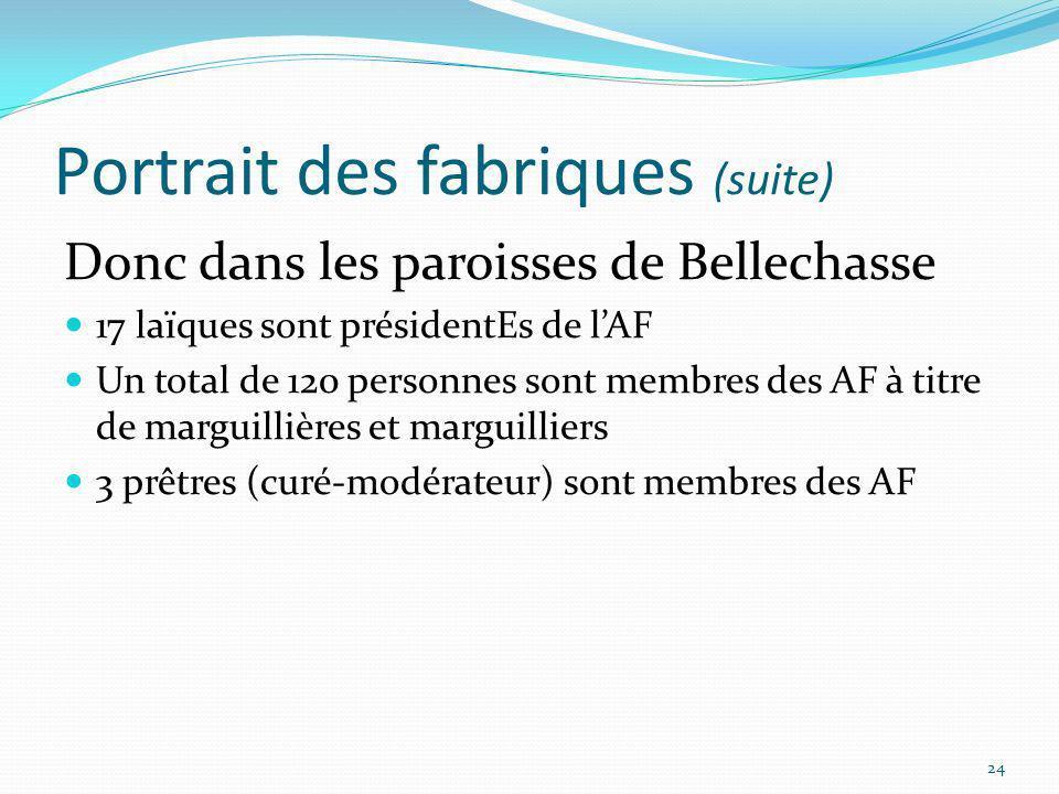 Portrait des fabriques (suite) Donc dans les paroisses de Bellechasse 17 laïques sont présidentEs de lAF Un total de 120 personnes sont membres des AF
