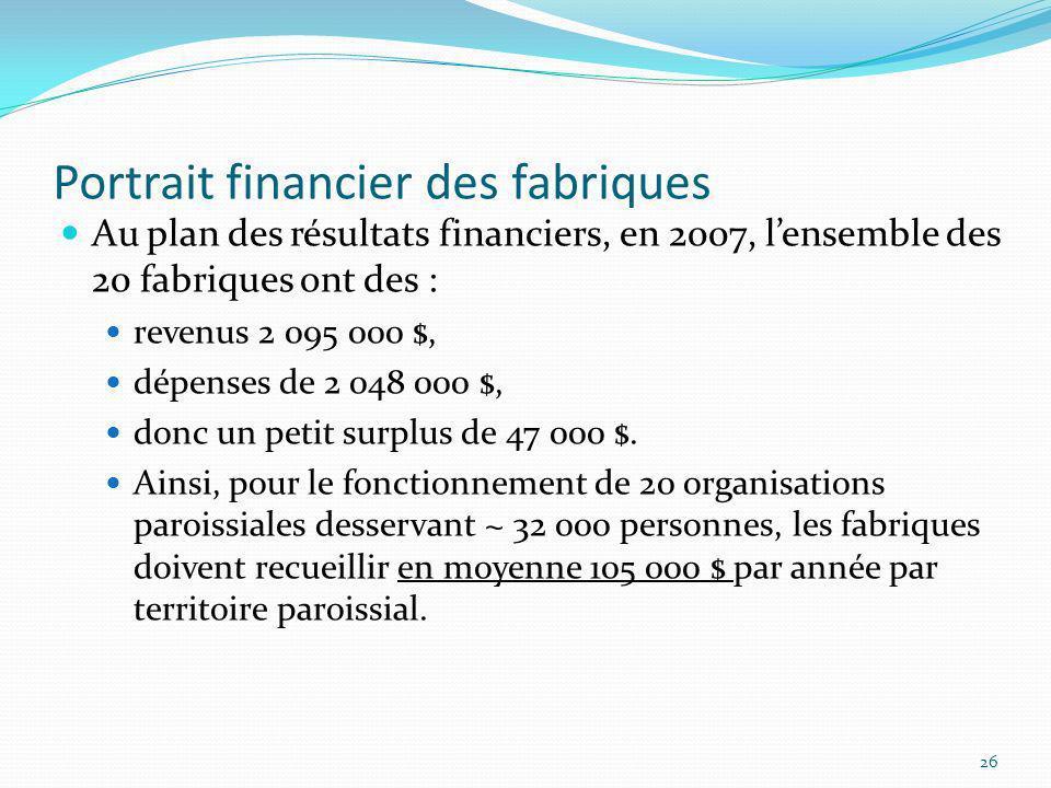Portrait financier des fabriques Au plan des résultats financiers, en 2007, lensemble des 20 fabriques ont des : revenus 2 095 000 $, dépenses de 2 04