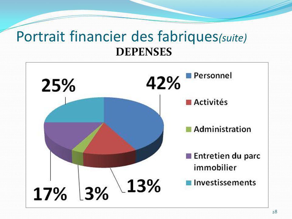 Portrait financier des fabriques (suite) 28 DEPENSES