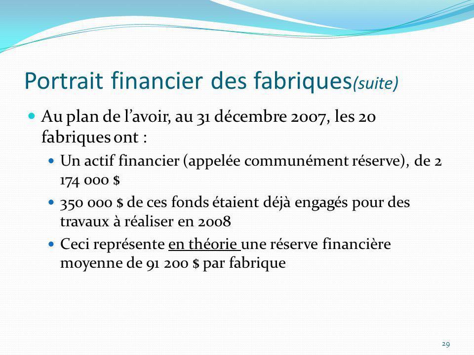 Portrait financier des fabriques (suite) Au plan de lavoir, au 31 décembre 2007, les 20 fabriques ont : Un actif financier (appelée communément réserv