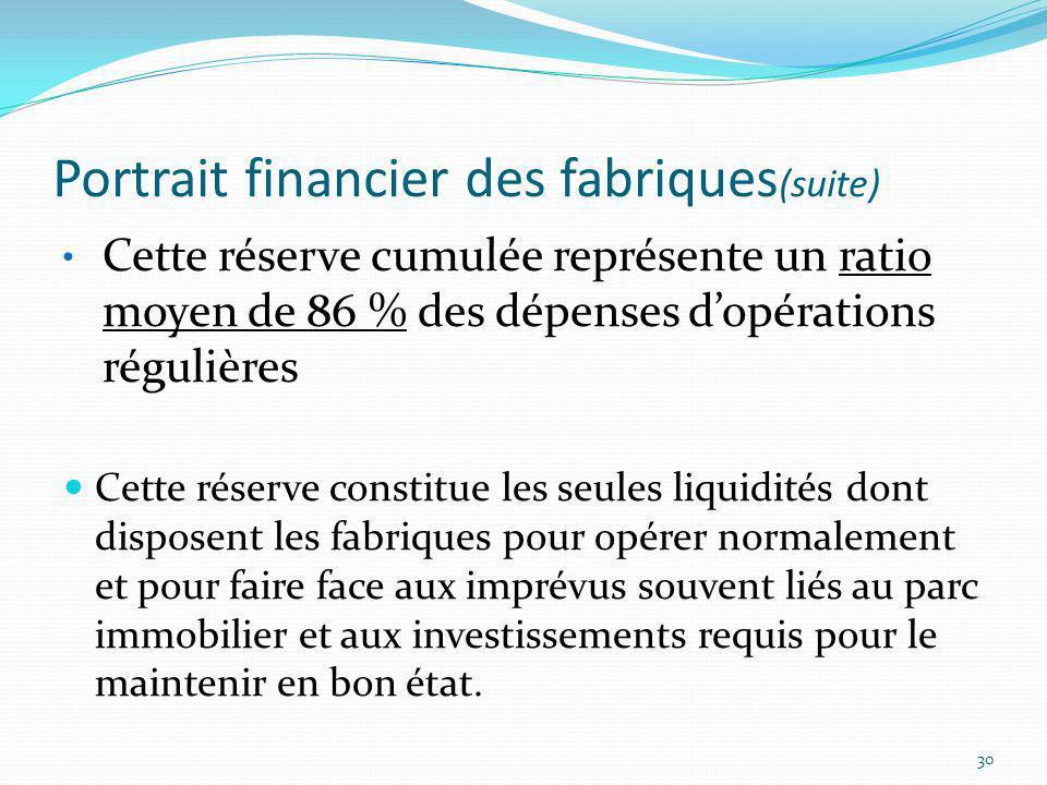 Portrait financier des fabriques (suite) Cette réserve cumulée représente un ratio moyen de 86 % des dépenses dopérations régulières Cette réserve con