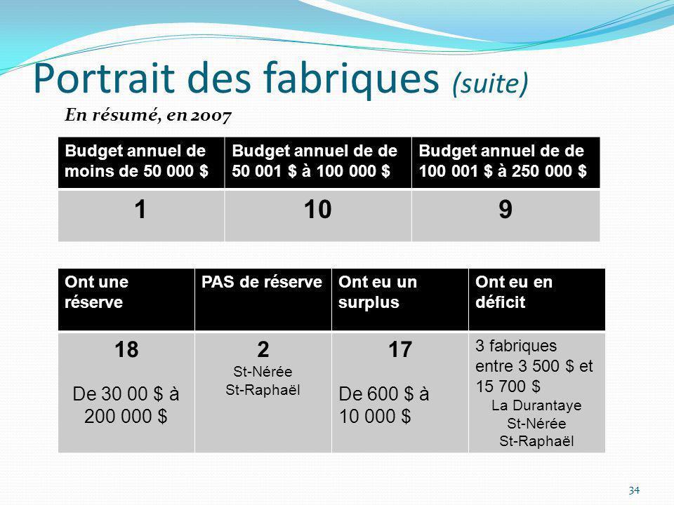 Portrait des fabriques (suite) 34 Ont une réserve PAS de réserveOnt eu un surplus Ont eu en déficit 18 De 30 00 $ à 200 000 $ 2 St-Nérée St-Raphaël 17