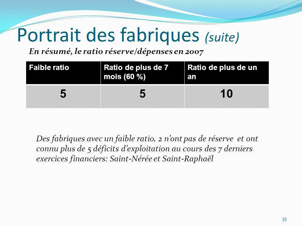 Portrait des fabriques (suite) 35 Faible ratioRatio de plus de 7 mois (60 %) Ratio de plus de un an 5510 En résumé, le ratio réserve/dépenses en 2007