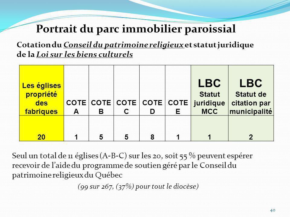 Les églises propriété des fabriques COTE A COTE B COTE C COTE D COTE E LBC Statut juridique MCC LBC Statut de citation par municipalité 201558112 Port