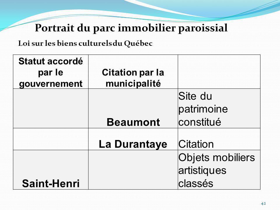 Statut accordé par le gouvernement Citation par la municipalité Beaumont Site du patrimoine constitué La DurantayeCitation Saint-Henri Objets mobilier