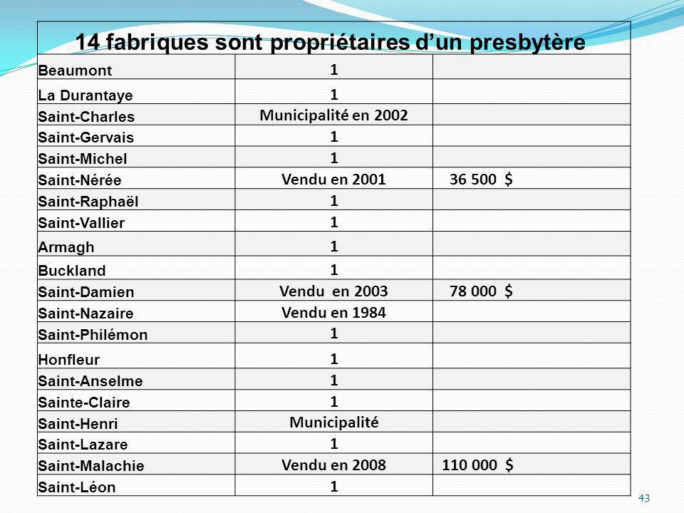 14 fabriques sont propriétaires dun presbytère Beaumont 1 La Durantaye 1 Saint-Charles Municipalité en 2002 Saint-Gervais 1 Saint-Michel 1 Saint-Nérée