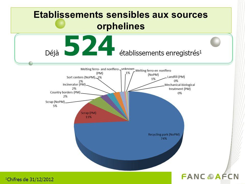 Etablissements sensibles aux sources orphelines Déjà 524 établissements enregistrés 1 1 Chifres de 31/12/2012