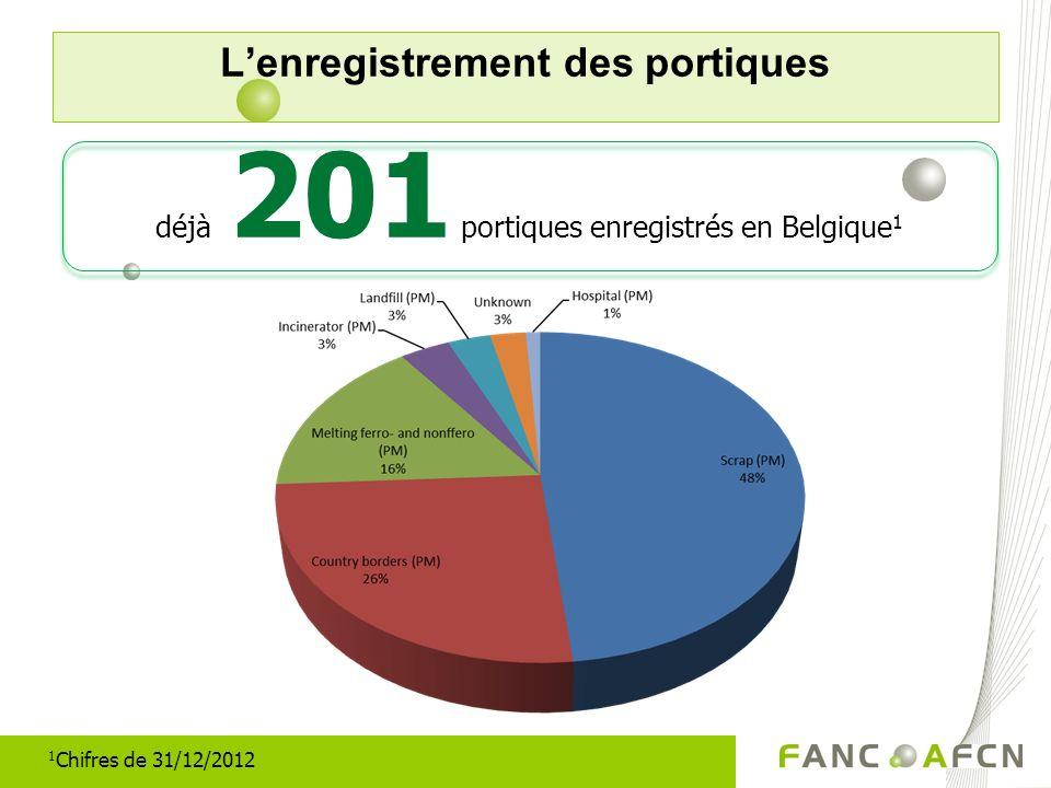 Lenregistrement des portiques déjà 201 portiques enregistrés en Belgique 1 1 Chifres de 31/12/2012