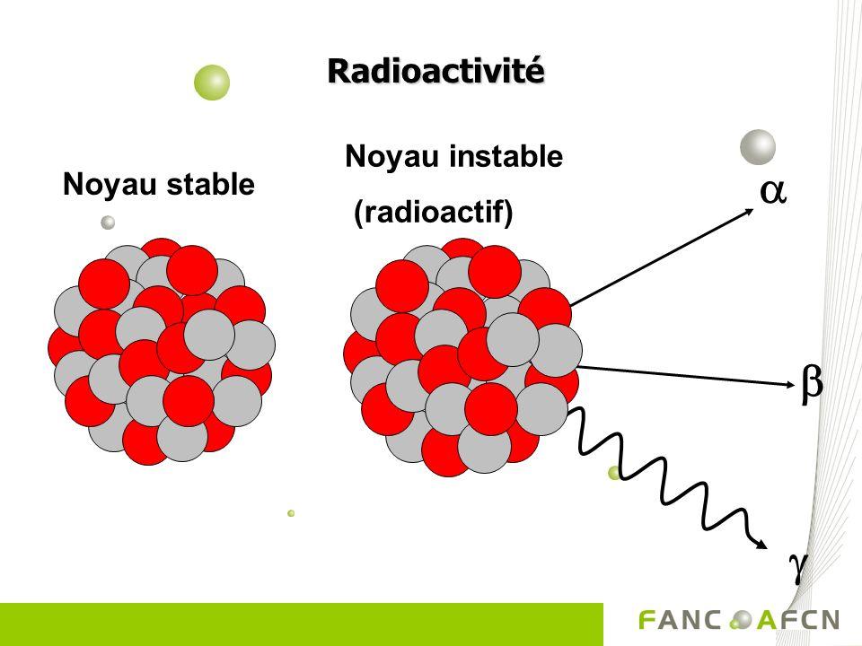 Radioactivité Radioactivité Noyau stable Noyau instable (radioactif)