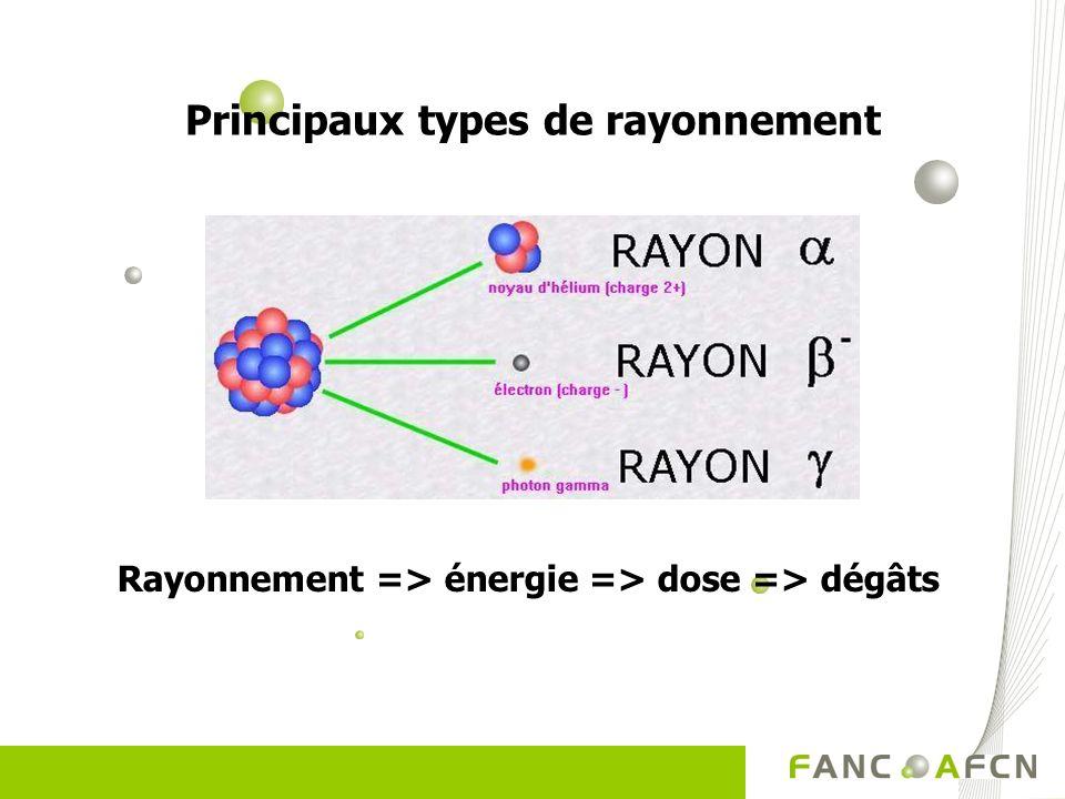 Principaux types de rayonnement Rayonnement => énergie => dose => dégâts
