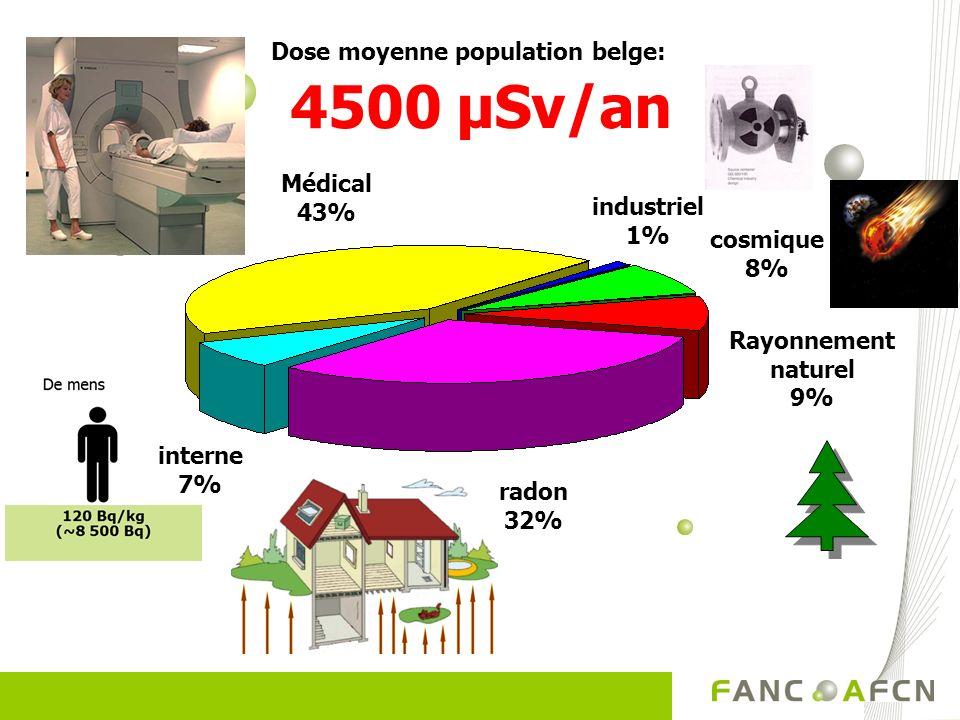 Dose moyenne population belge: 4500 µSv/an industriel 1% radon 32% Médical 43% interne 7% cosmique 8% Rayonnement naturel 9%