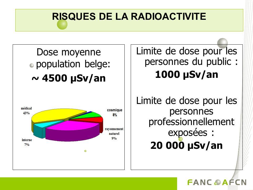 Limite de dose pour les personnes du public : 1000 µSv/an Limite de dose pour les personnes professionnellement exposées : 20 000 µSv/an Dose moyenne