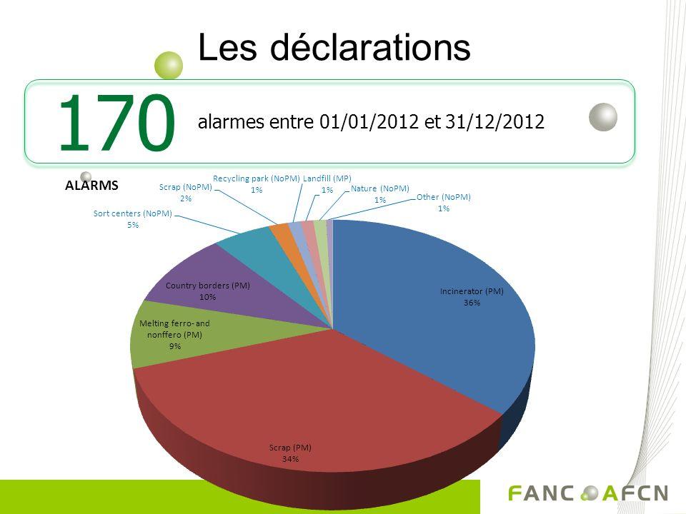 Les déclarations alarmes entre 01/01/2012 et 31/12/2012 170
