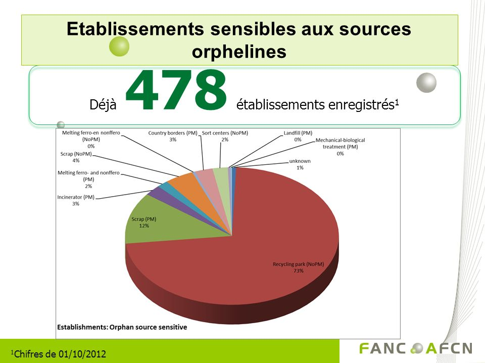 Etablissements sensibles aux sources orphelines Déjà 478 établissements enregistrés 1 1 Chifres de 01/10/2012