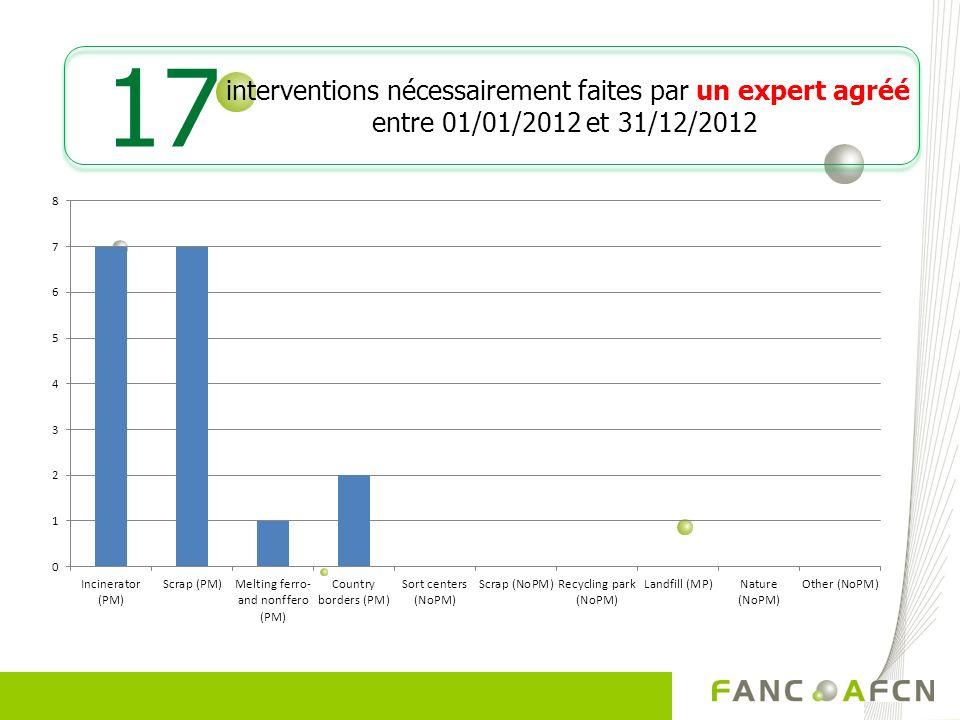 interventions nécessairement faites par un expert agréé entre 01/01/2012 et 31/12/2012 17